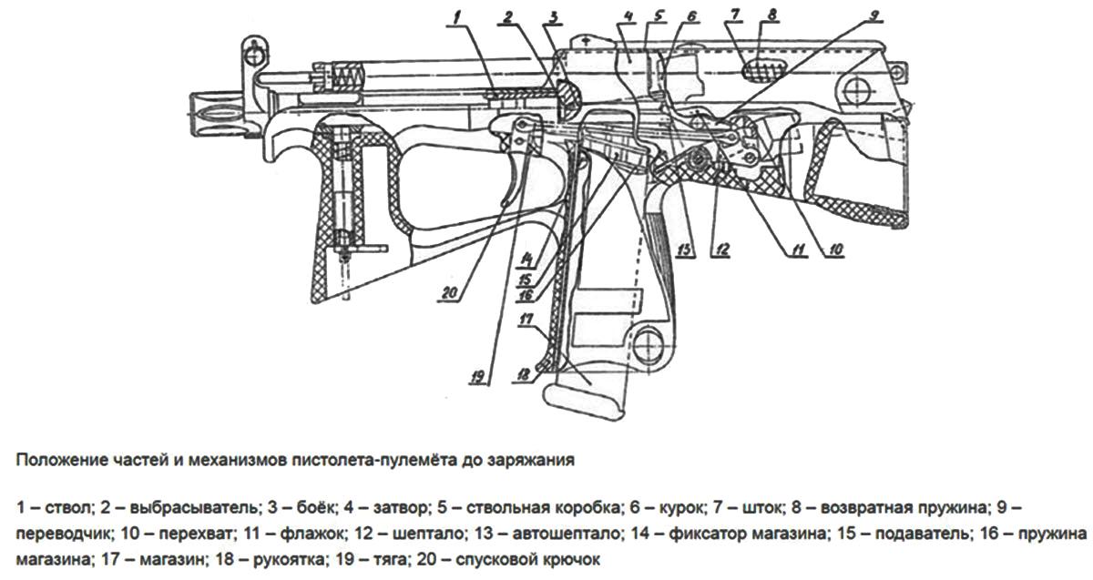Пистолет-пулемет ПП-2000 в разборе